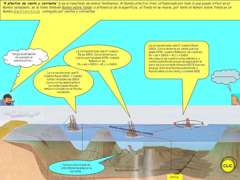 R efectivo de viento y corriente si es el resultado de ambos fenómenos. Al Rumbo efectivo final, influenciado por todo lo que pueda influir en el Rumbo verdadero, se le llama también Rumbo sobre fondo: a diferencia de la superficie, el fondo no se mueve, por tanto el Rumbo sobre fondo es un Rumbo d-e-f-i-n-i-t-i-v-o corregido por vientos y corrientes