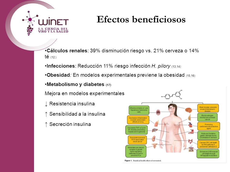 Efectos beneficiosos ↓ Resistencia insulina