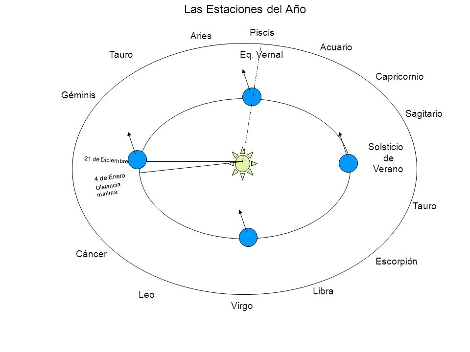 Las Estaciones del Año Piscis Aries Acuario Tauro Eq. Vernal