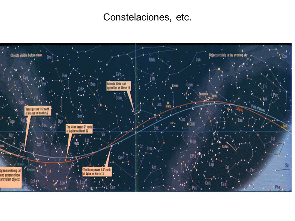 Constelaciones, etc.