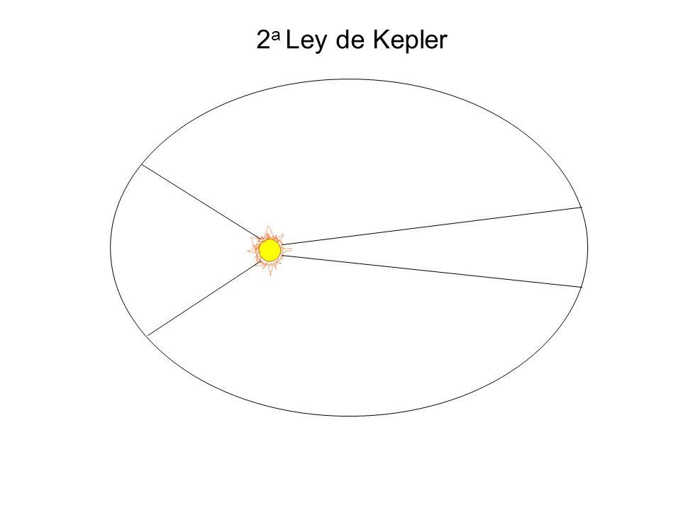 2a Ley de Kepler