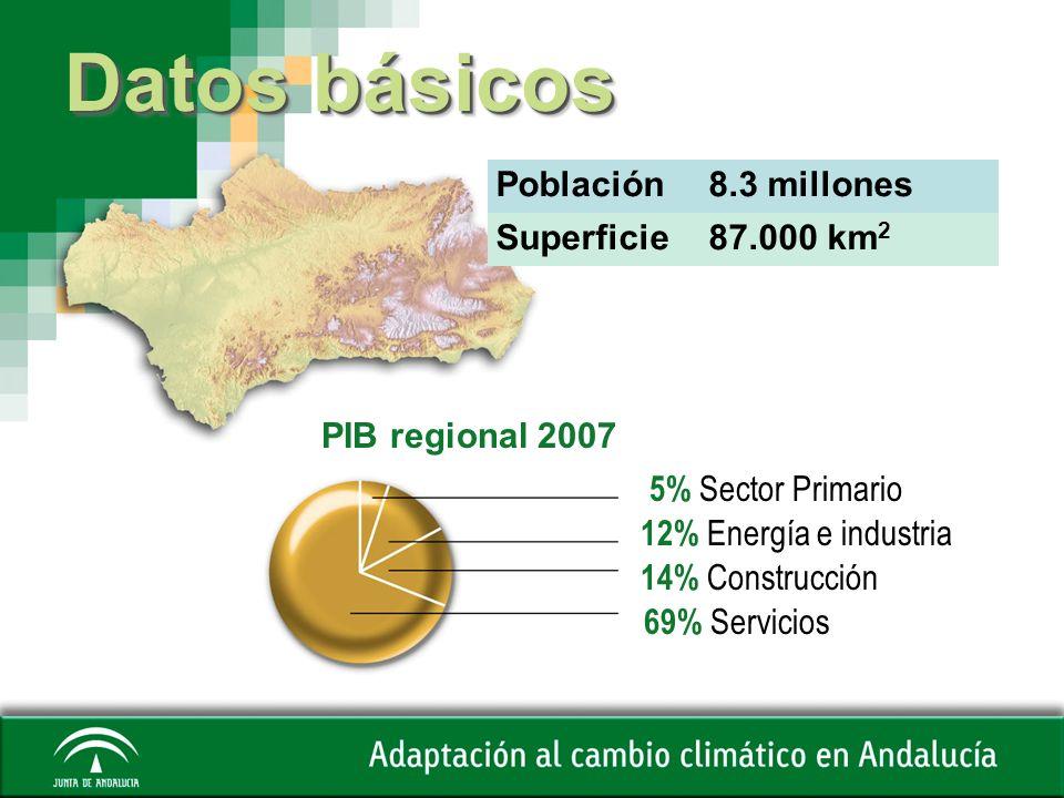 Datos básicos Población 8.3 millones Superficie 87.000 km2