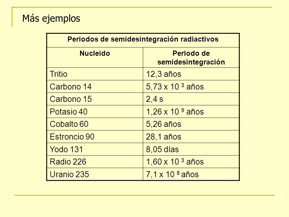 Más ejemplos Tritio 12,3 años Carbono 14 5,73 x 10 3 años Carbono 15