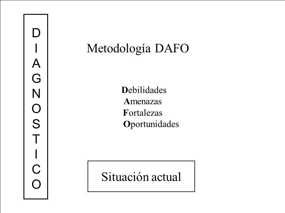 D I A G N O S T C Metodología DAFO Situación actual Debilidades