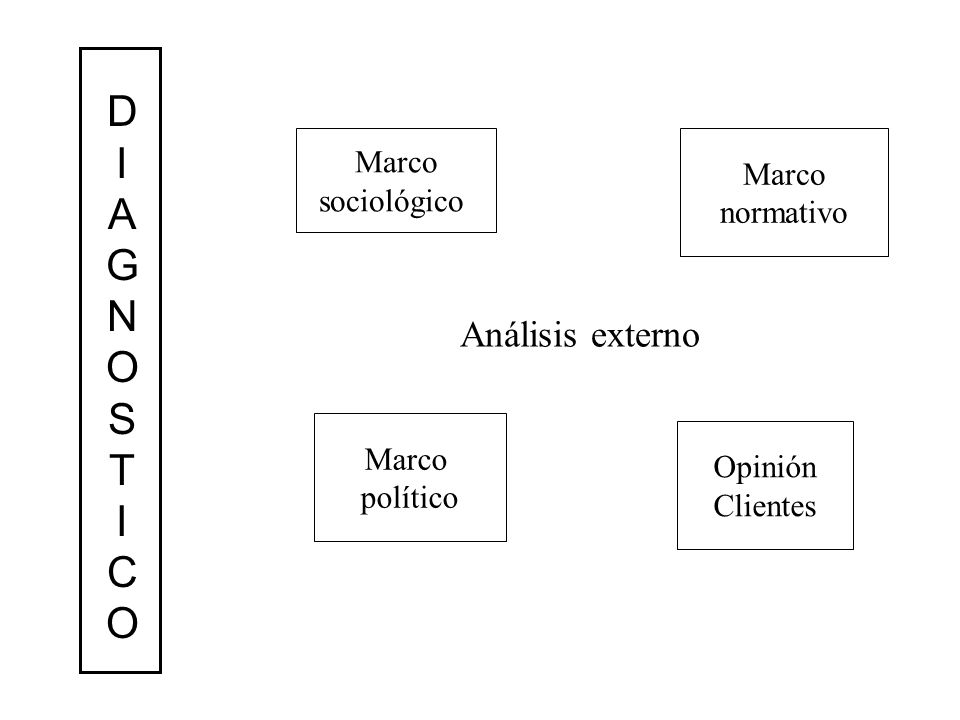 D I A G N O S T C Marco Marco Análisis externo sociológico normativo