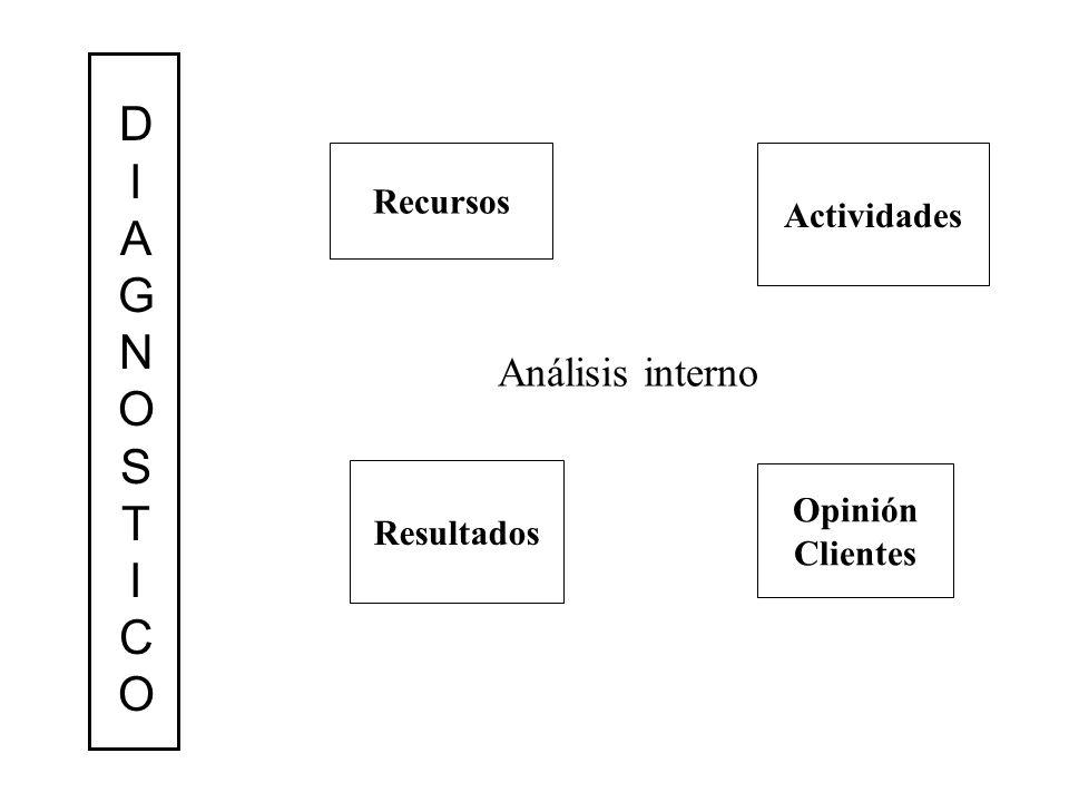 D I A G N O S T C Análisis interno Recursos Actividades Opinión
