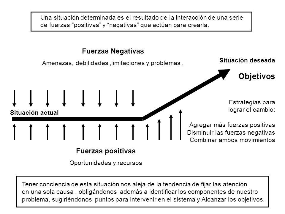 Objetivos Fuerzas Negativas Fuerzas positivas