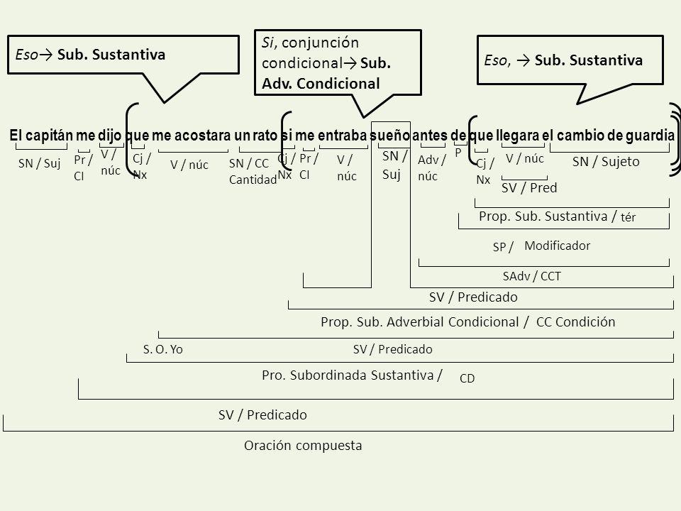 Si, conjunción condicional→ Sub. Adv. Condicional Eso→ Sub. Sustantiva