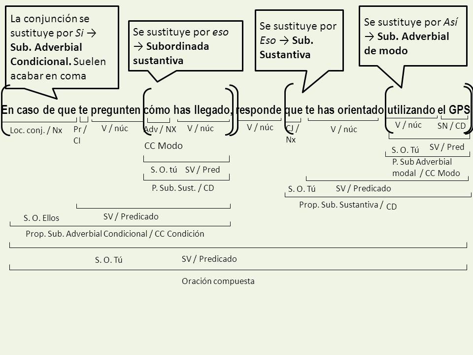 La conjunción se sustituye por Si → Sub. Adverbial Condicional