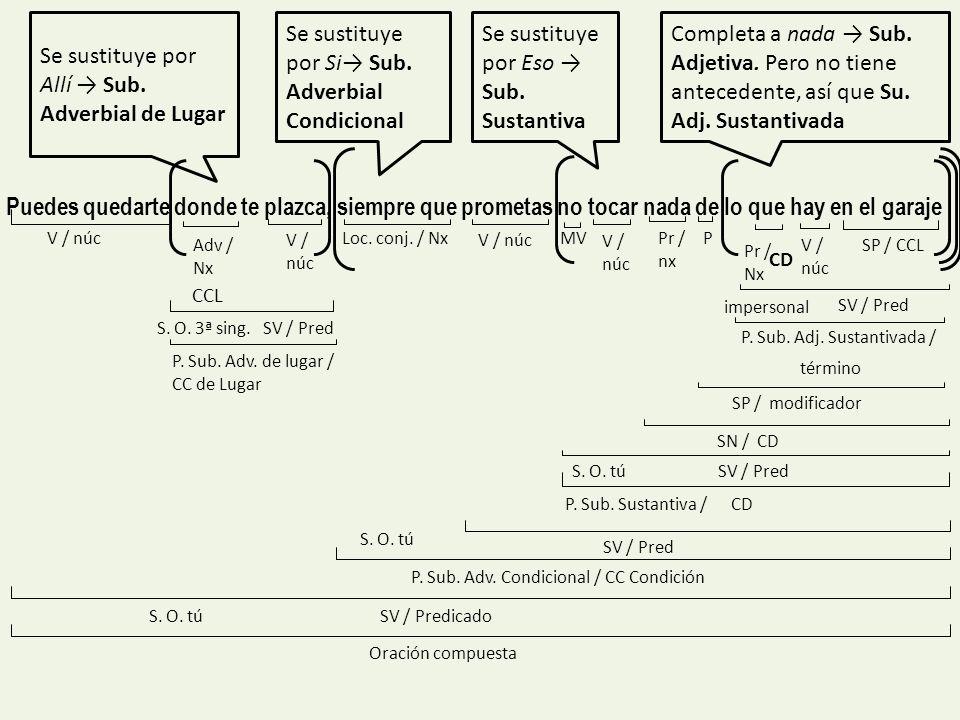 Se sustituye por Allí → Sub. Adverbial de Lugar