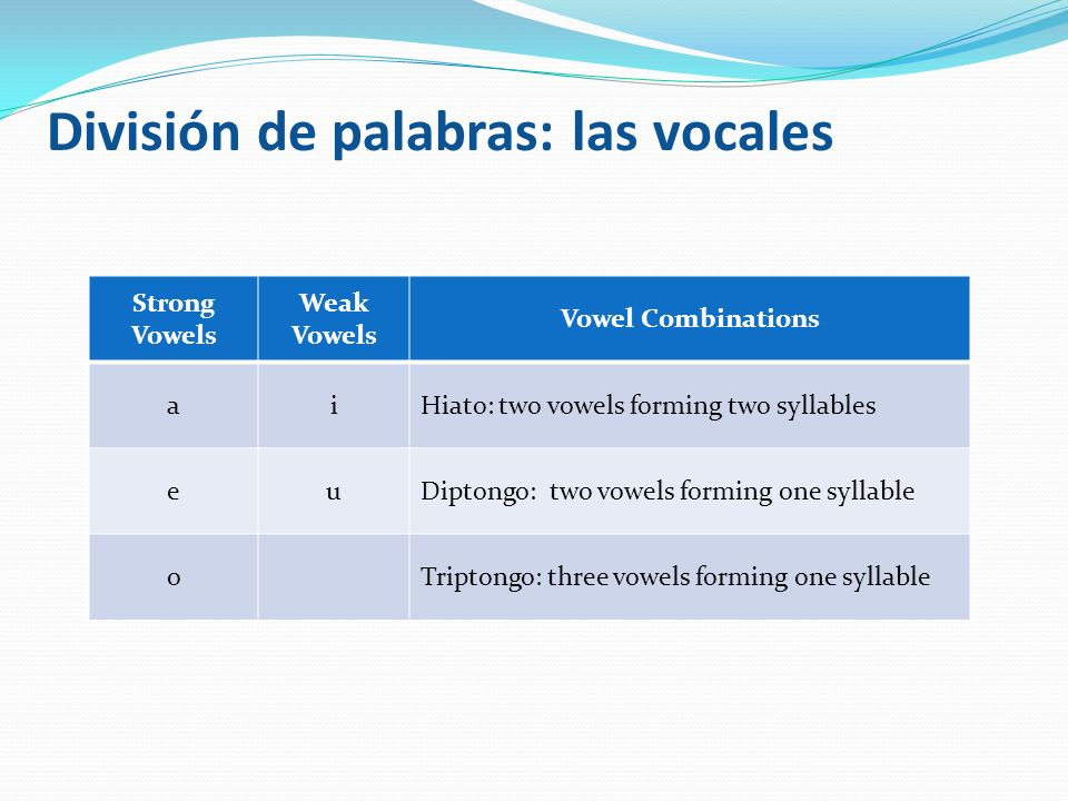 División de palabras: las vocales
