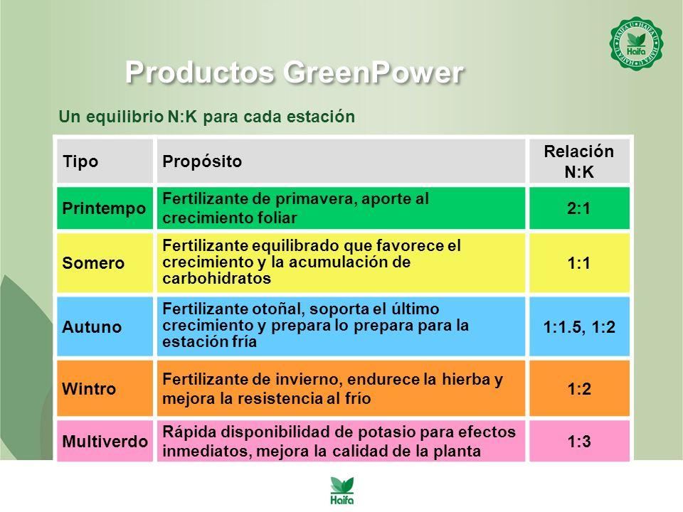 Productos GreenPower Un equilibrio N:K para cada estación Tipo