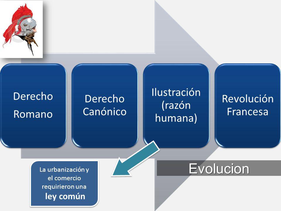 Evolucion La urbanización y el comercio requirieron una ley común