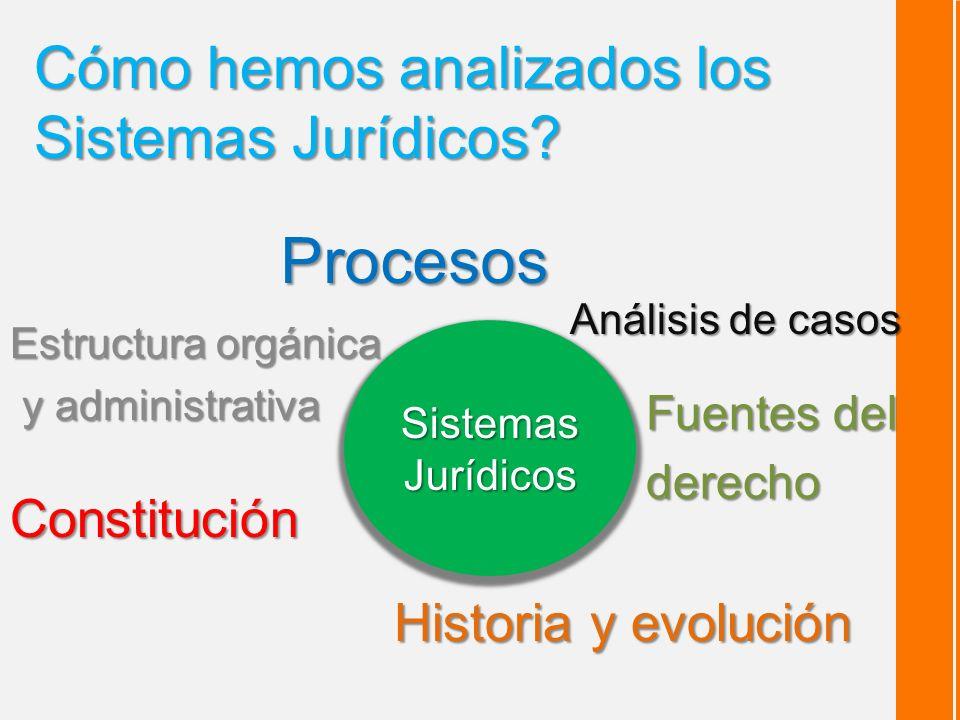 Cómo hemos analizados los Sistemas Jurídicos