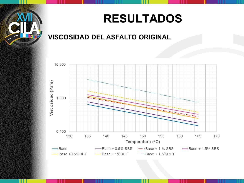 RESULTADOS VISCOSIDAD DEL ASFALTO ORIGINAL