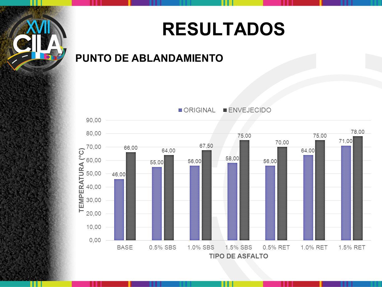 RESULTADOS PUNTO DE ABLANDAMIENTO