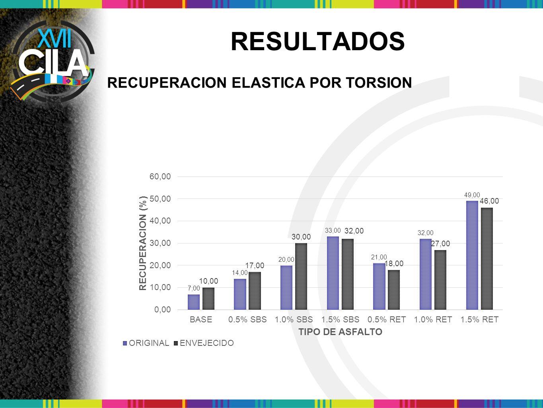 RESULTADOS RECUPERACION ELASTICA POR TORSION