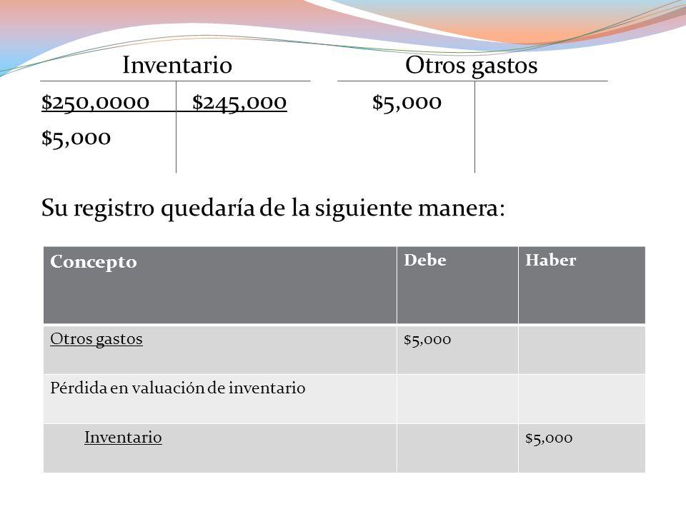 Inventario Otros gastos $250,0000 $245,000 $5,000 $5,000 Su registro quedaría de la siguiente manera: