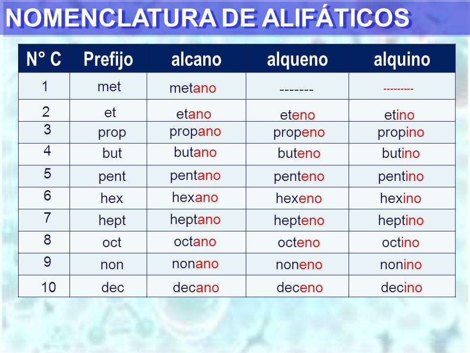 NOMENCLATURA DE ALIFÁTICOS