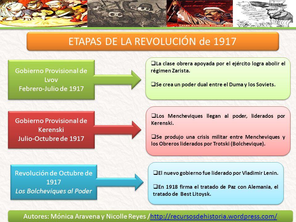 ETAPAS DE LA REVOLUCIÓN de 1917