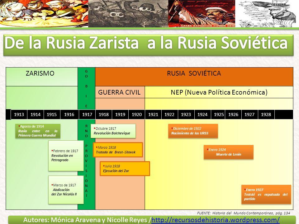 De la Rusia Zarista a la Rusia Soviética