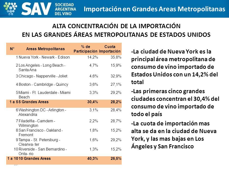 Importación en Grandes Areas Metropolitanas