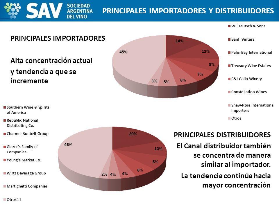 PRINCIPALES IMPORTADORES Y DISTRIBUIDORES