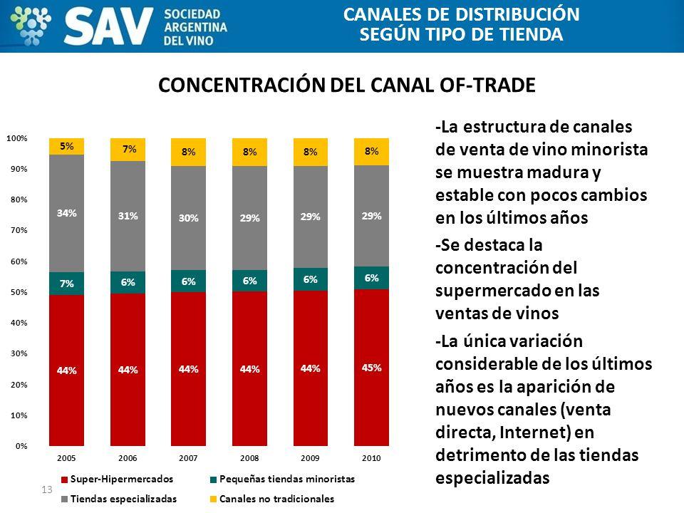 CONCENTRACIÓN DEL CANAL OF-TRADE