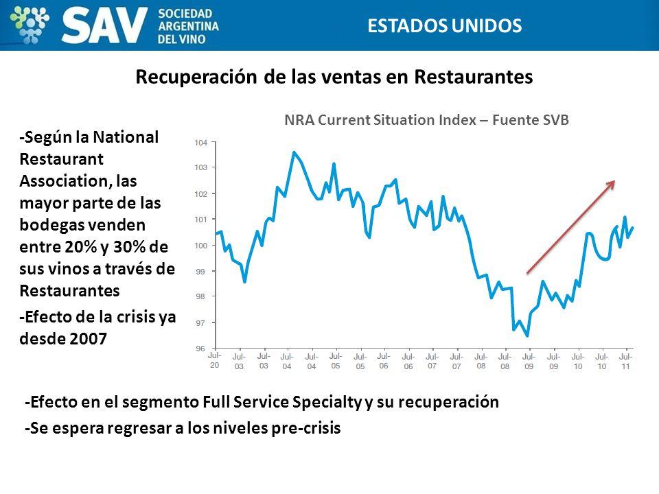 Recuperación de las ventas en Restaurantes