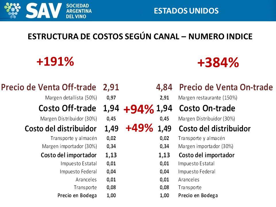 ESTRUCTURA DE COSTOS SEGÚN CANAL – NUMERO INDICE