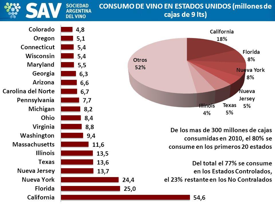 CONSUMO DE VINO EN ESTADOS UNIDOS (millones de cajas de 9 lts)