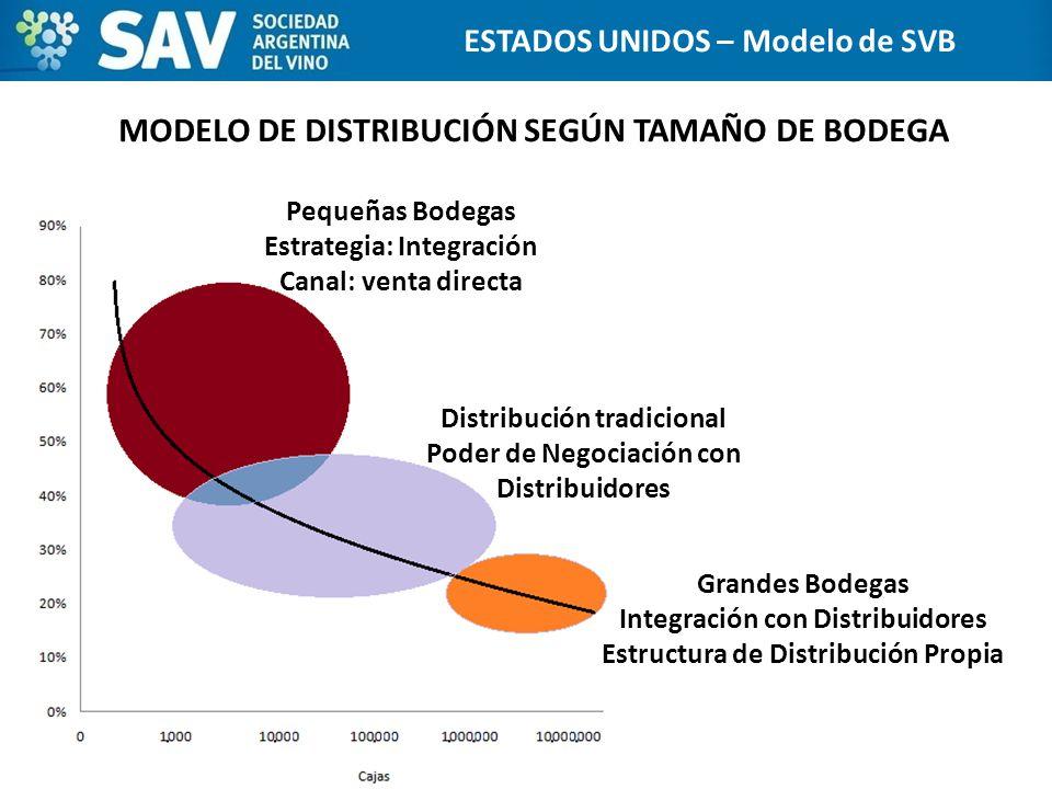 MODELO DE DISTRIBUCIÓN SEGÚN TAMAÑO DE BODEGA