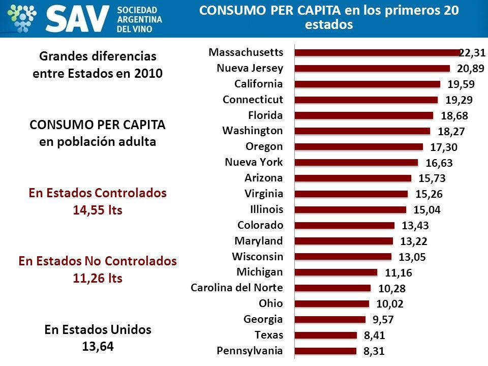 CONSUMO PER CAPITA en los primeros 20 estados