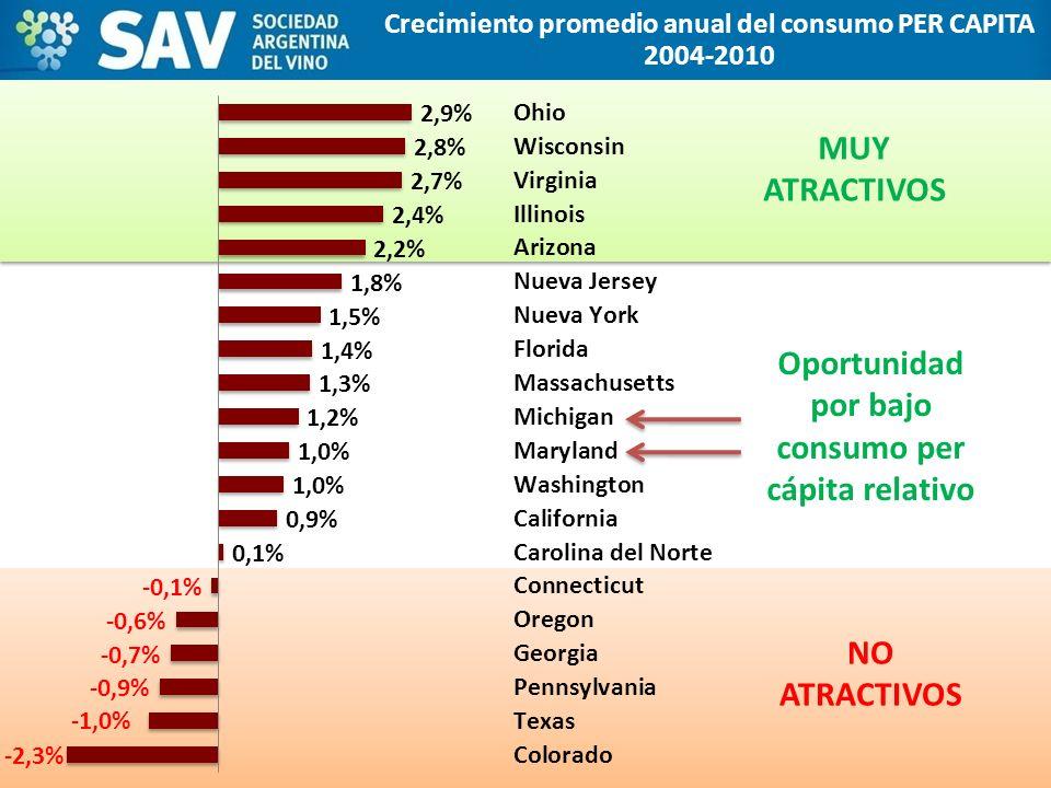 Oportunidad por bajo consumo per cápita relativo