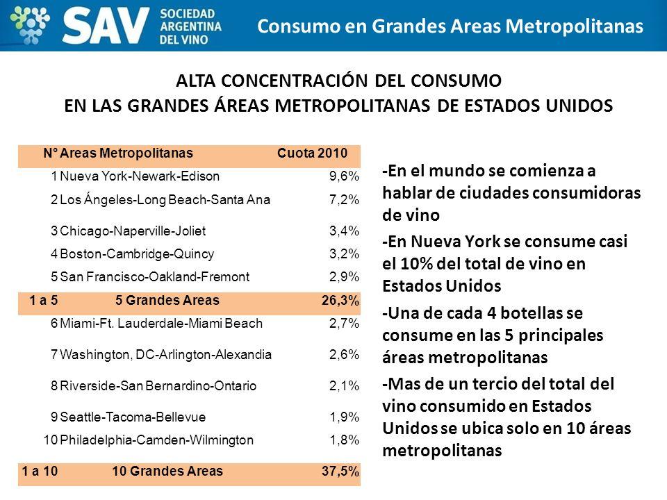 Consumo en Grandes Areas Metropolitanas