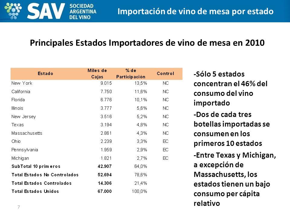 Principales Estados Importadores de vino de mesa en 2010