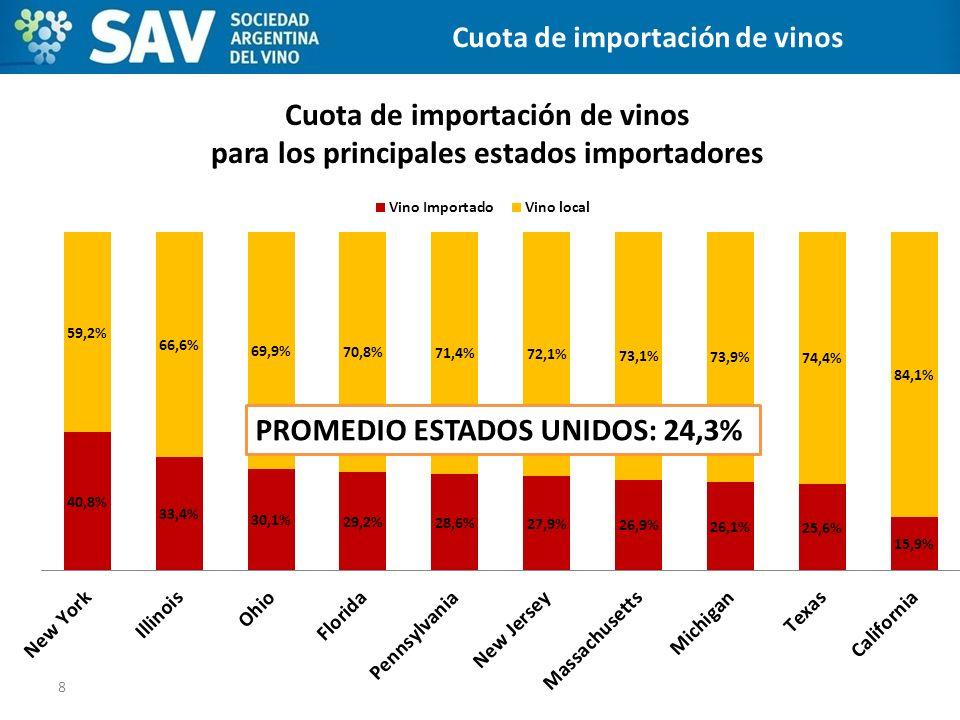 Cuota de importación de vinos