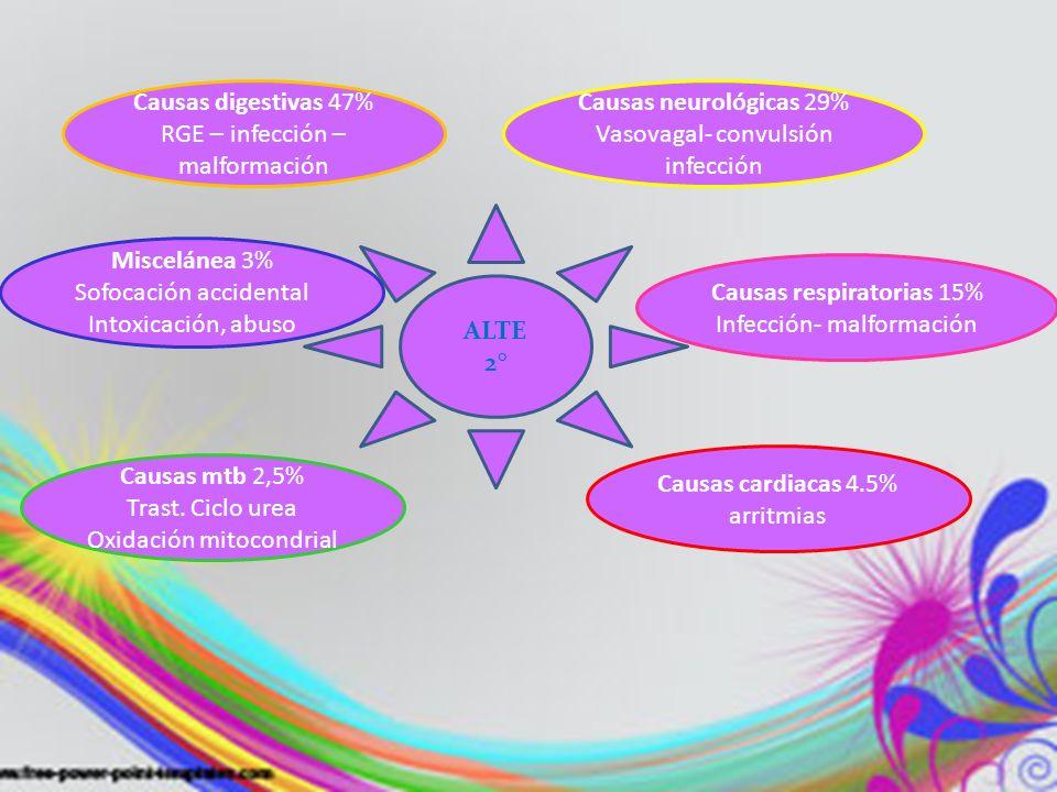 RGE – infección – malformación Causas neurológicas 29%