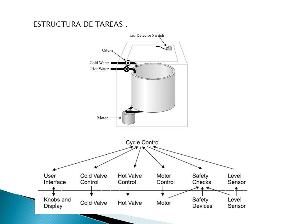 ESTRUCTURA DE TAREAS .