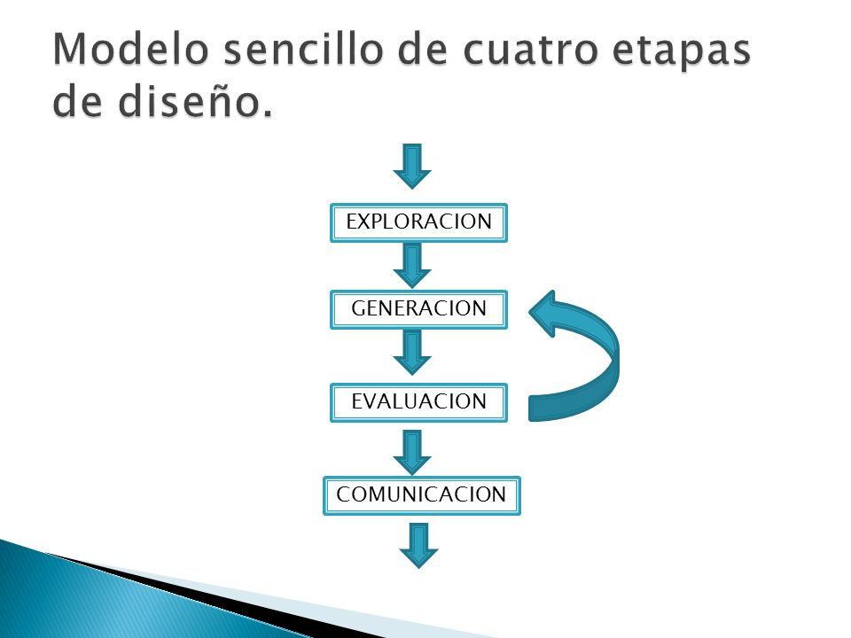 Modelo sencillo de cuatro etapas de diseño.