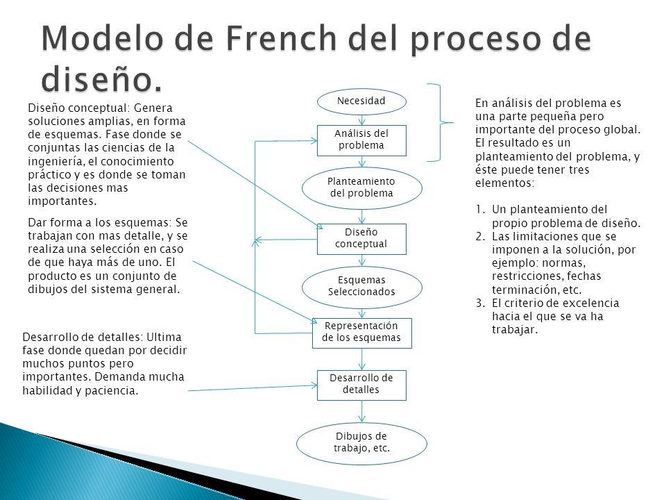 Modelo de French del proceso de diseño.