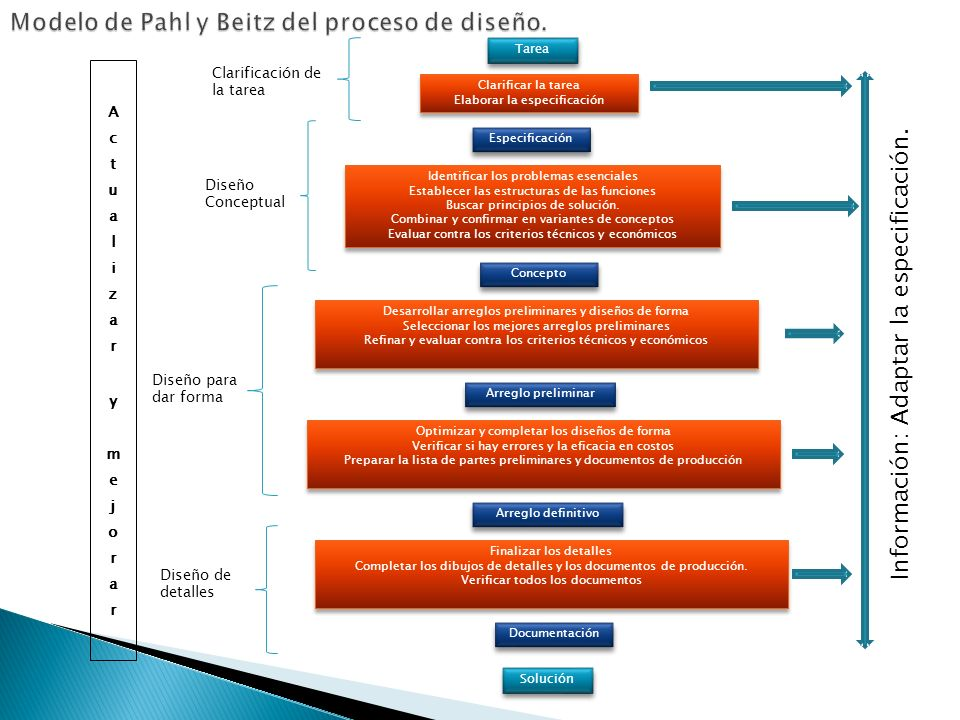 Modelo de Pahl y Beitz del proceso de diseño.