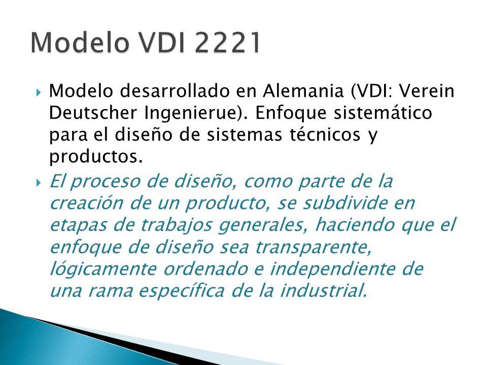 Modelo VDI 2221