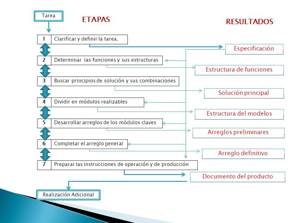 ETAPAS RESULTADOS Especificación Estructura de funciones