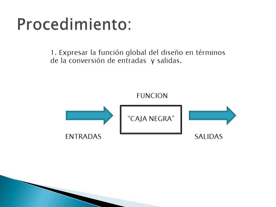 Procedimiento: 1. Expresar la función global del diseño en términos de la conversión de entradas y salidas.