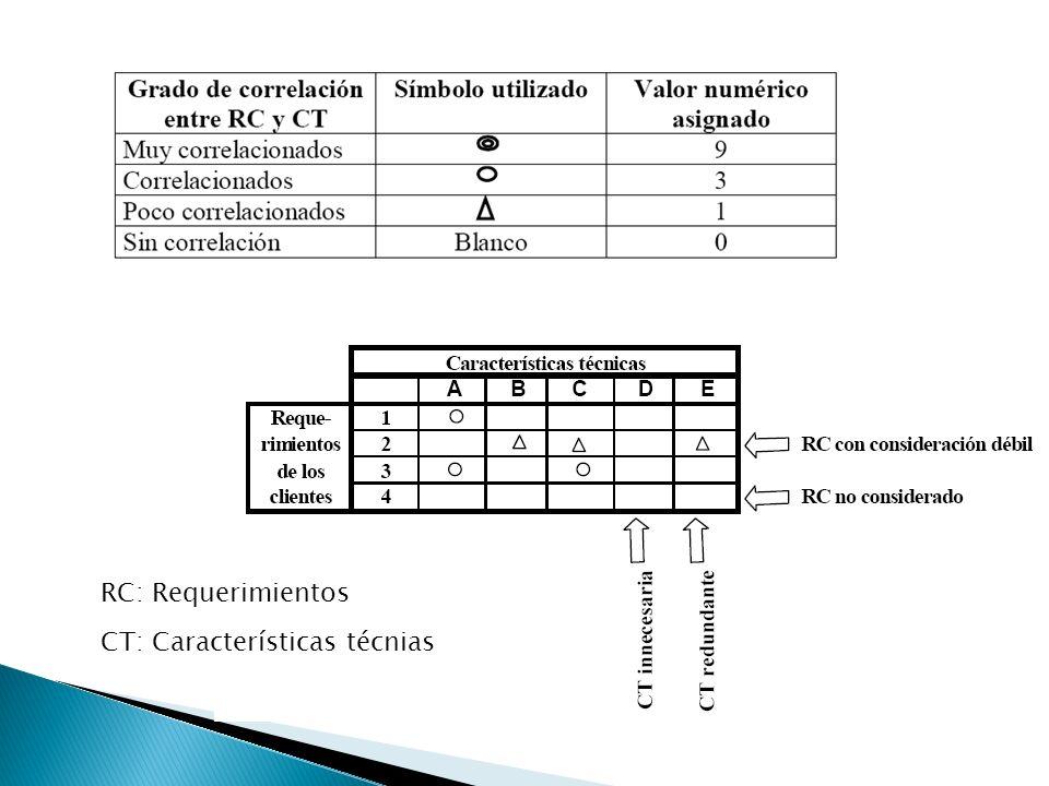 RC: Requerimientos CT: Características técnias