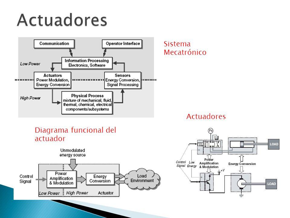 Actuadores Sistema Mecatrónico Actuadores