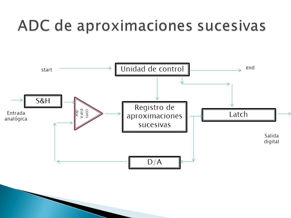 ADC de aproximaciones sucesivas