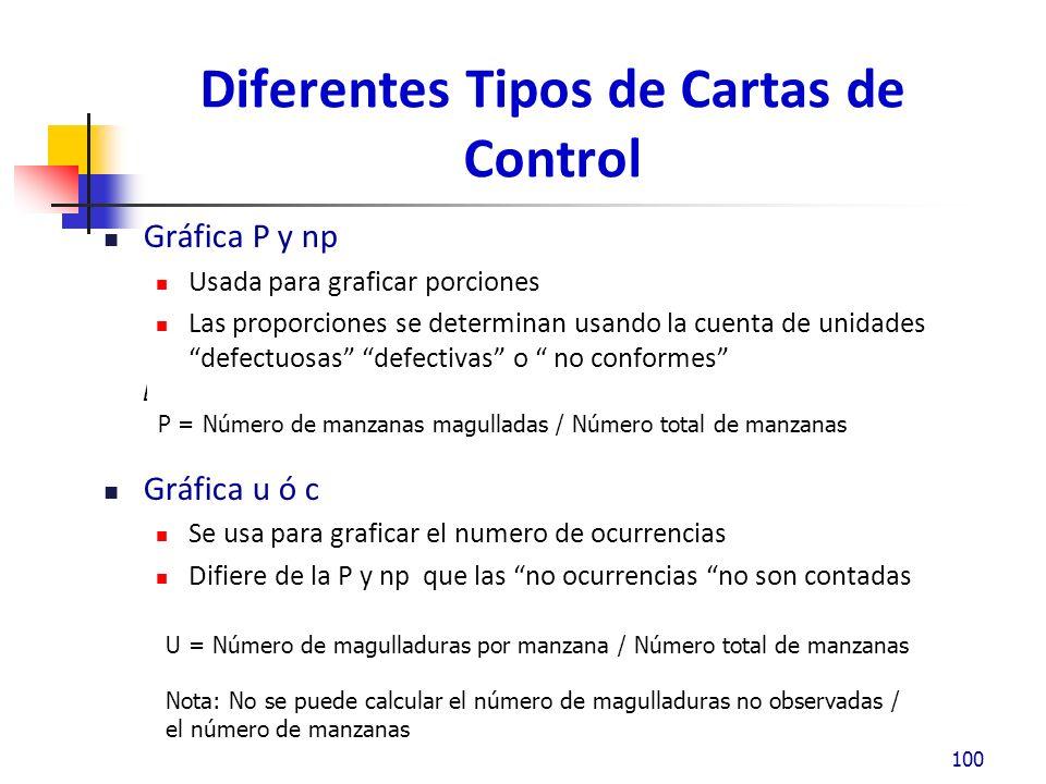 Diferentes Tipos de Cartas de Control