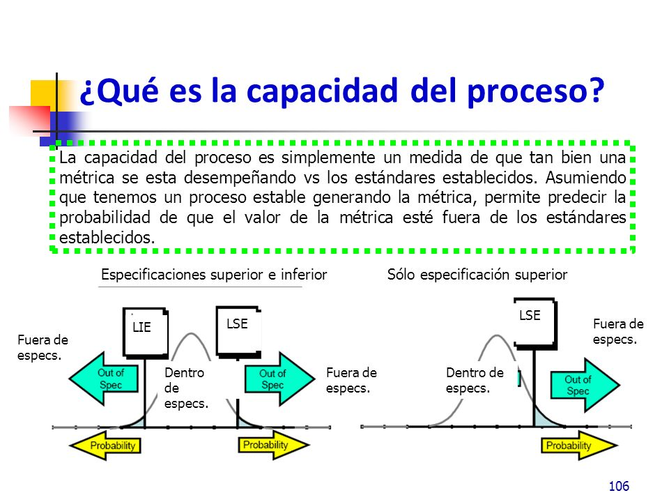 ¿Qué es la capacidad del proceso